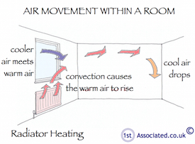 Air movement in room