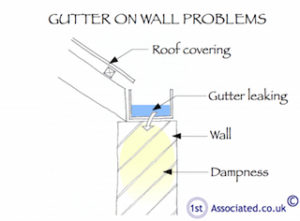 Example sketch of gutter on wall problems