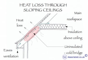 Heat-loss-sloping-ceiling