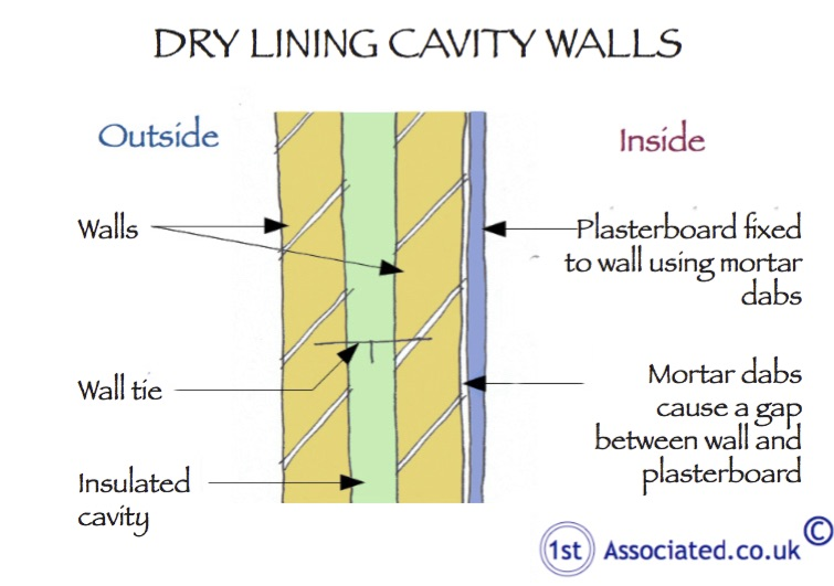R52 Dry Lining