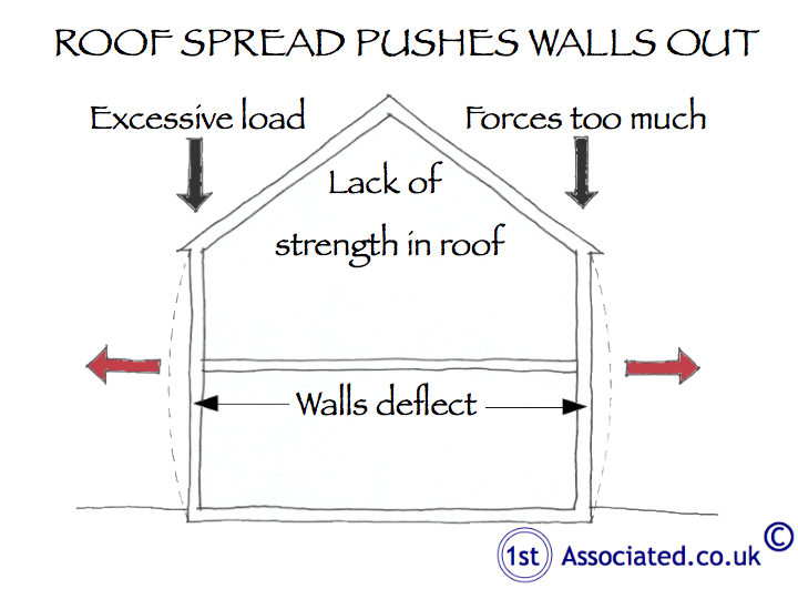 Roof spread - heavy roof pushes walls out