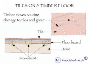 Tiles-on-timber-floor