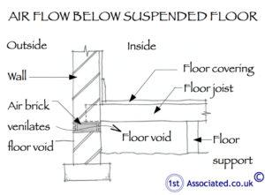 Air flow suspended floor