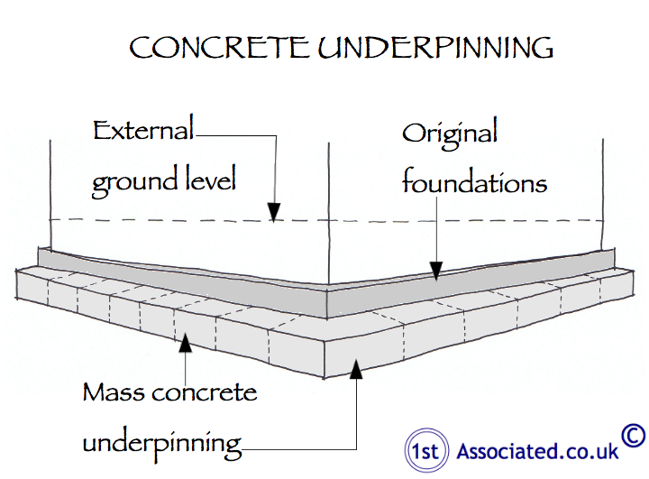 Foundations structures settlement subsidence and underpinning concrete underpinning sketch solutioingenieria Images