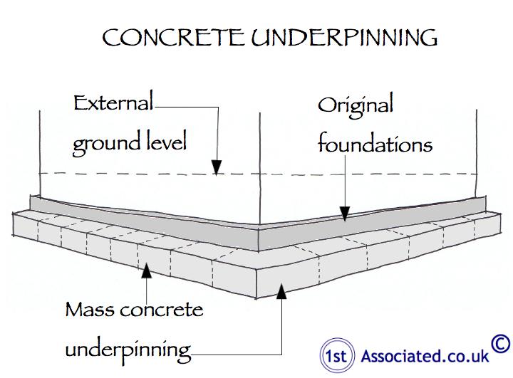 Concrete underpinning sketch