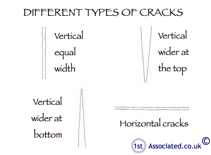Cracks of different types