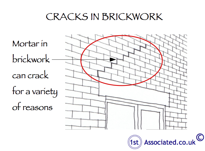 Cracks in brickwork red circle