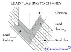 Lead flashing chimney