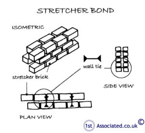 StretcherBond
