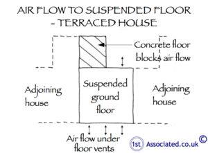 Air flow susp flr terraced_handed