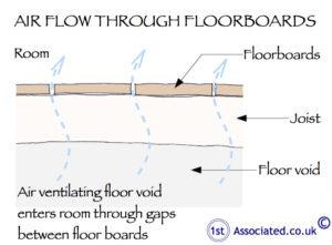 Airflow floorboards