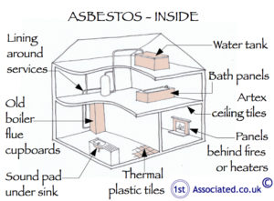 Areas where Asbestos can be found inside a house
