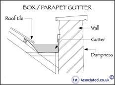 Box-Parapet-Gutter