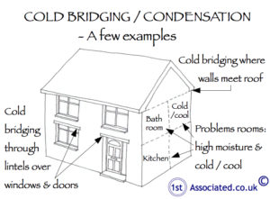 Cold bridging / thermal bridging