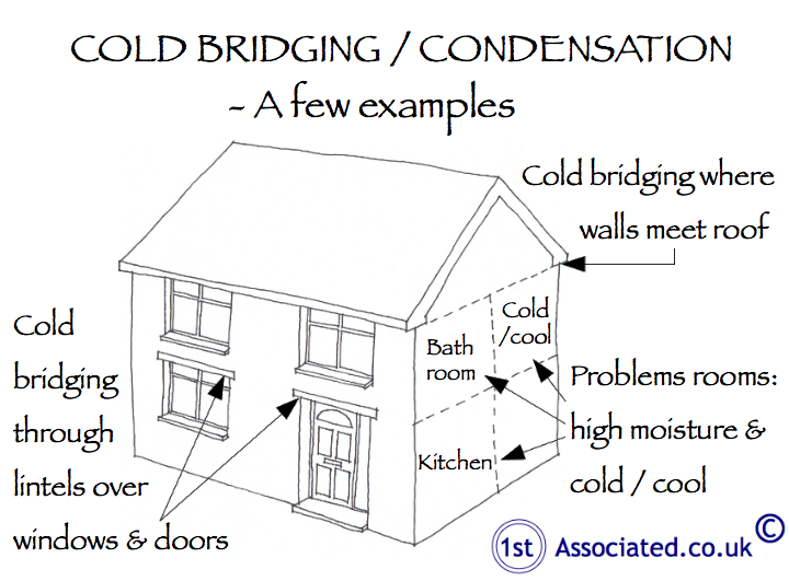 Condensation And Cold Bridging In A Non Traditional Construction House