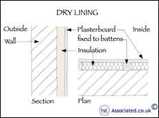 Dry-lining-sketch