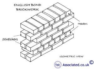 English bond brickwork