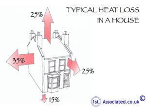 Heat loss house