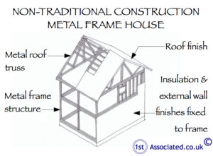 Metal frame house