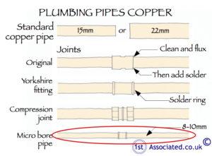 Microbore pipes