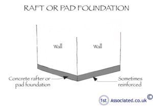 RaftorPadFoundation