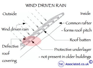 Problems in roof due to wind driven rain