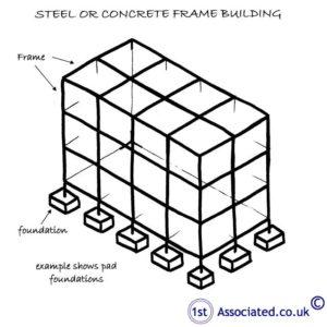 STEEL OR CONCRETE FRAME BUILDING