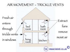 Trickle vents air movment