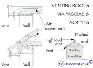 Venting roofs-soffits
