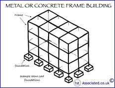 Structural frame