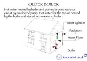 Older boiler