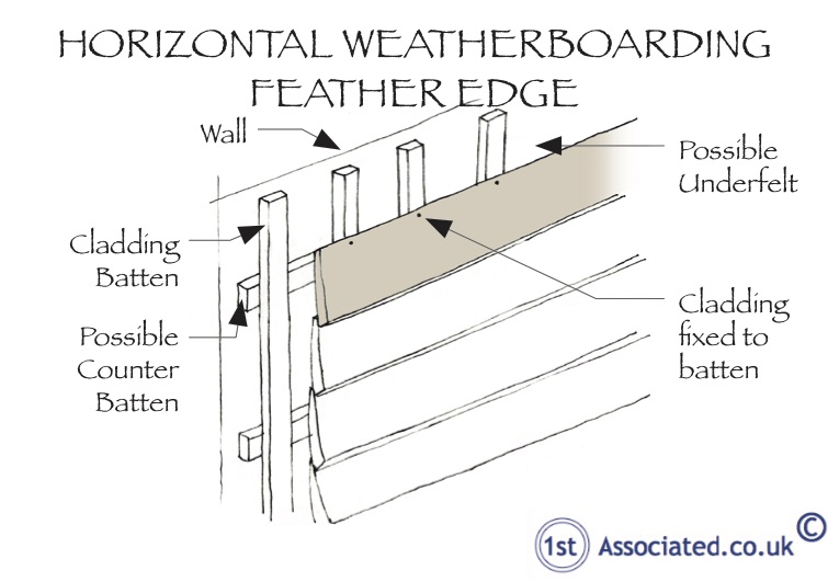 Horizontal Feather Edge Boarding