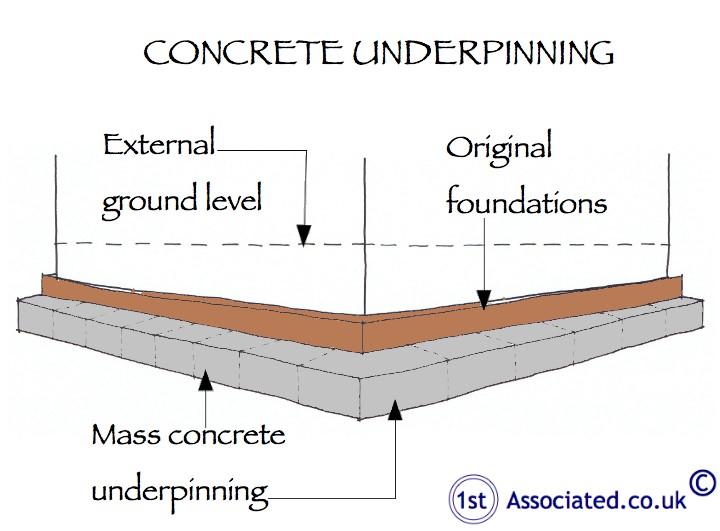Concrete Underpinning
